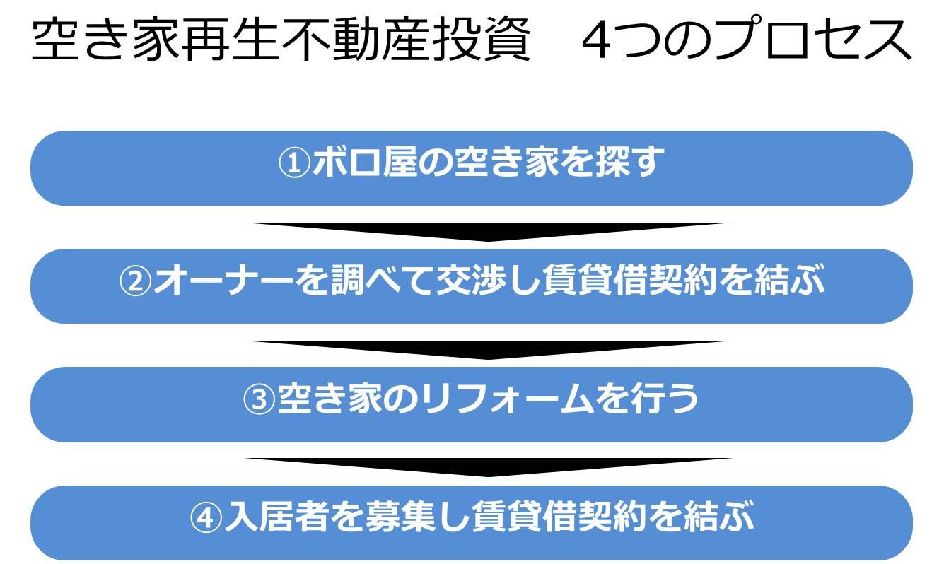 4つのプロセス