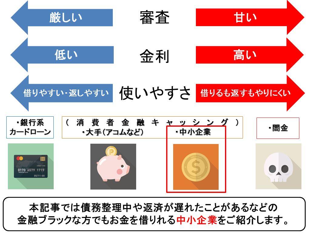 okane-kamisama.com ※この表は目安です